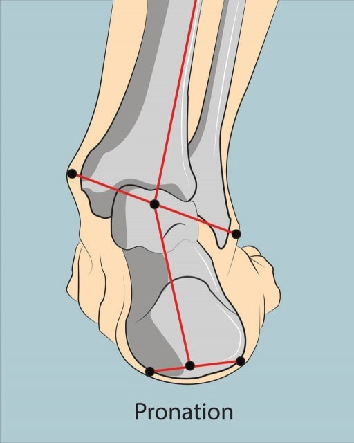 Right foot pronation or rolling inwardly